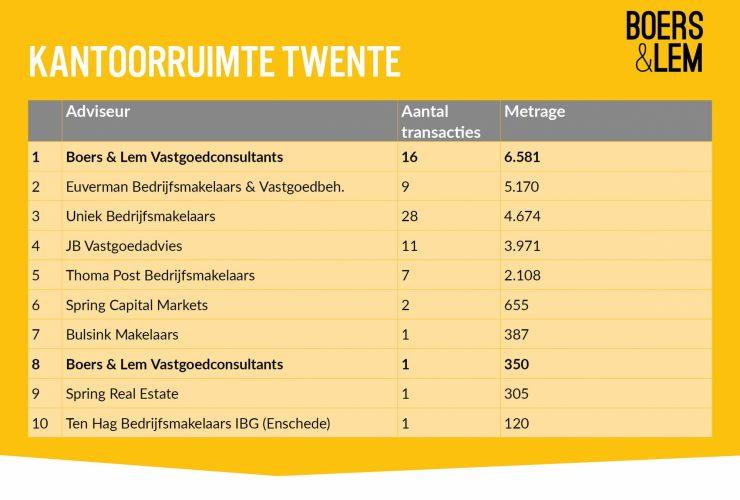 Ranglijst 2020 adviseurs van kantoorruimte in Twente